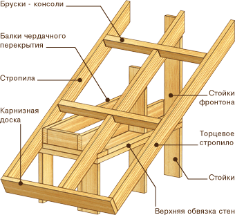 Материалы для строительства каркасного дома