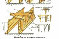 Схема опалубки для ленточного фундамента