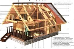 Основные элементы бревенчатого дома