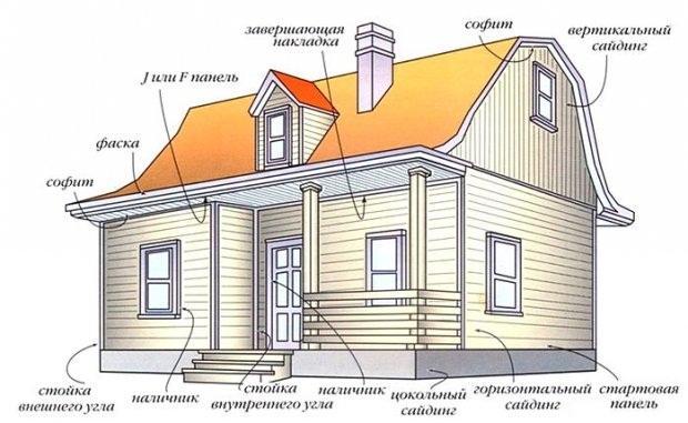 Отделка бревенчатого дома снаружи