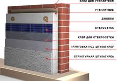 Схема укладки материалов при утеплении стены пенополистиролом