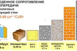 Приведенное сопротивление теплопередачи для различных конструкций стен