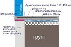 Схема выравнивания плоского фундамента