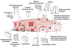 Схема монтажа всех видов сайдинга