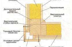 Схема обшивки досками внешних углов