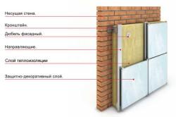 Схема обшивки кирпичной стены