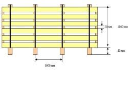 Схема пакетирования сухого пиломатериала