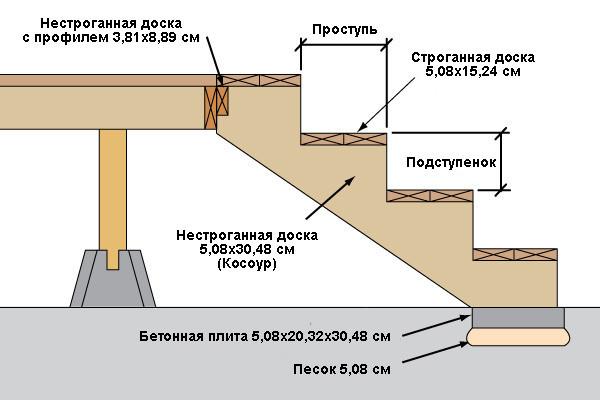 Схема постройки лестницы для