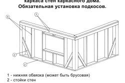 Схема сборки каркасного дома из брусьев