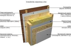 Схема устройства наружных стен