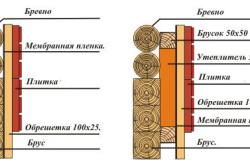 Схема утепление бревенчатого дома