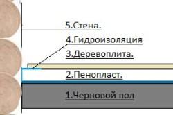 Схема утепления деревянного пола пенопластом