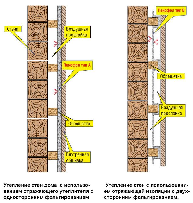 Утепление стен деревянного дома минватой отзывы