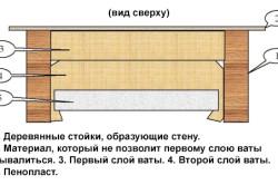 Схема утепления стены деревянного дома при помощи ваты и пенопласта