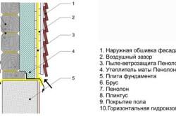 Схема утепления стен снаружи