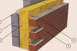 Схема облицовки деревянной стены кирпичом