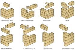 Виды крепления бруса к деревянной стене без остатка