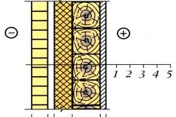 Теплотехнический расчет внешней стенки брусчатого дома