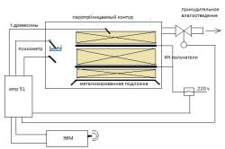 Схема сушки пиломатериала