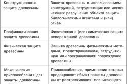 Таблица определения терминов защиты древесины