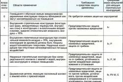 Таблица применения и действенности средств защиты древесины