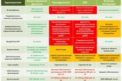 Таблица сравнения импрегнированной древесины