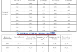 Сравнительная таблица теплопроводности ОЦБ и некоторые его характеристики