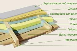 Устройство чернового деревянного пола