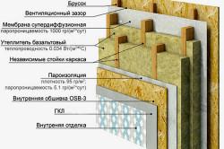 Схема конструкции стены