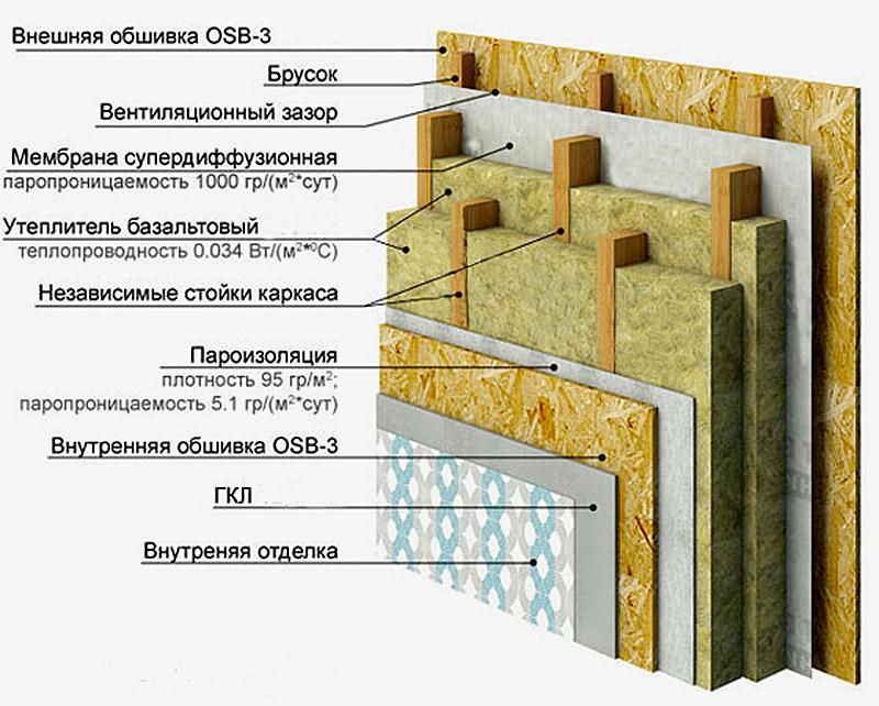 Схемы строительства каркасного дома