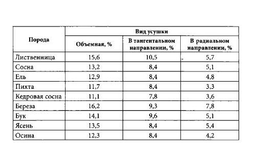 Таблица усушки древесины некоторых древесных пород