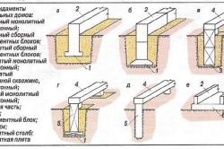 Виды фундамента с цоколем