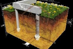 Столбчатый фундамент с ростверком на песчаных почвах