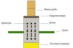 Схема крепления бруса к свайному фундаменту