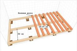 Схема монтажа лаговых брусьев