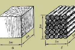 Схема расчета кубатуры