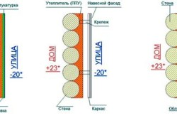 Схема способов утепления деревянного дома