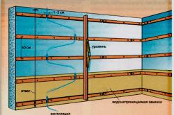 Схема каркаса для обшивки стен дома