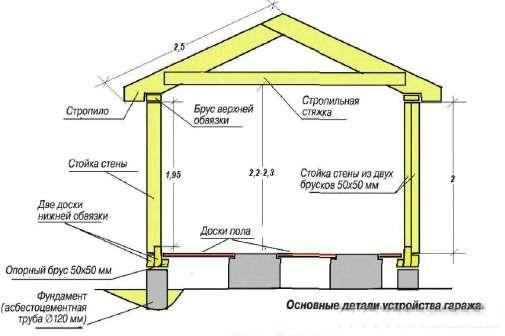 Как построить каркасный гараж своими руками пошаговая инструкция
