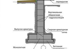 Схема выравнивания ленточного фундамента