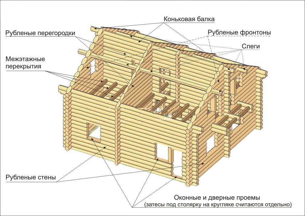Как сделать эскиз дома из бревен
