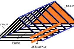 Схема крыши дома из бруса