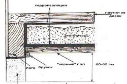 Схема пола с лагами