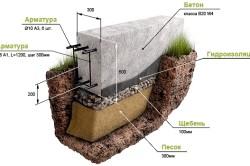 Как правильно построить фундамент для частного дома