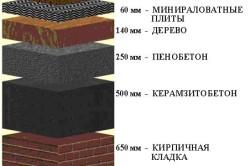 Диаграмма толщин строительных материалов