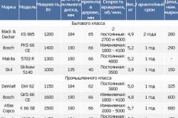 Сравнительная таблица моделей дисковых пил