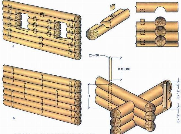 Как сделать фаски на срубе