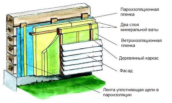 Утепление брусового дома изнутри своими руками