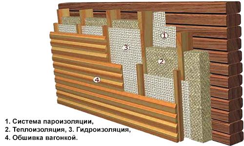 Общая схема утепления внутренних стен