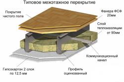 Вариант отделки междуэтажного перекрытия